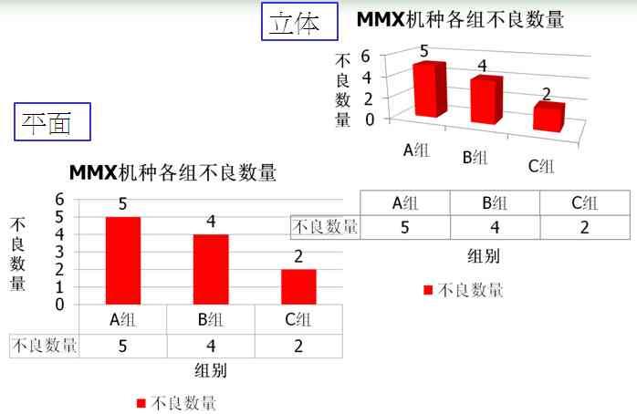 QC7大手法之图表-柱状图